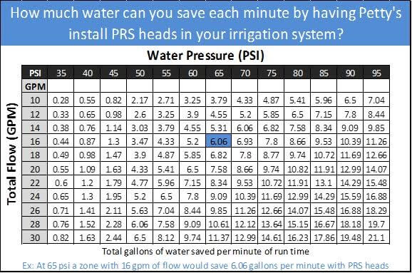 Water Pressure Table